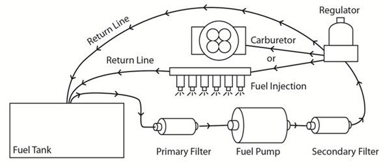 fuel system overview