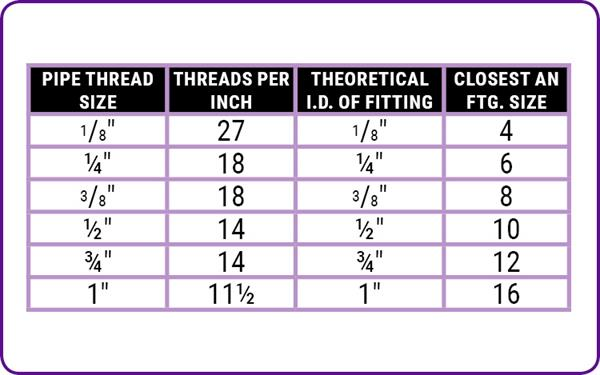 NPT Thread Size Chart