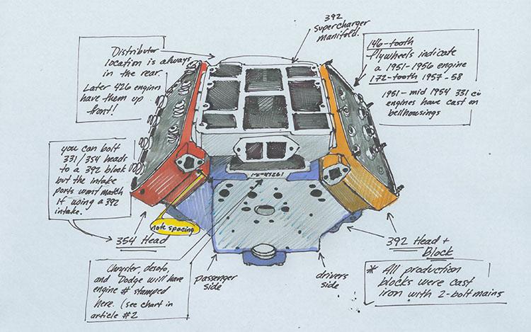 Hemi Identification: Part I | Regular Vs Hemi Engine Diagram |  | Speedway Motors