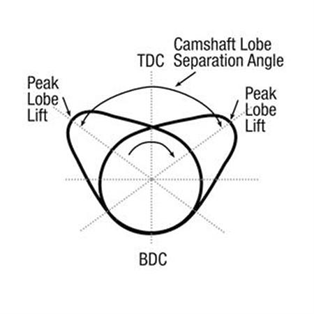 camshaft specifications and terminology Mack Motors Dealership camshaft lobe diagram