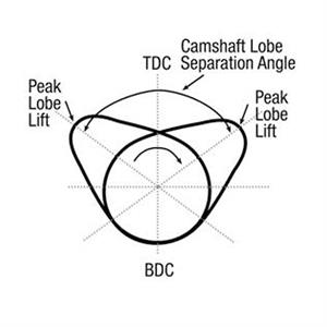 Camshaft specifications and terminology camshaft lobe diagram malvernweather Image collections