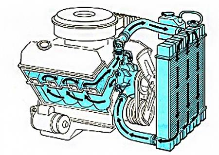 Car Cooling System >> Car Cooling System Components