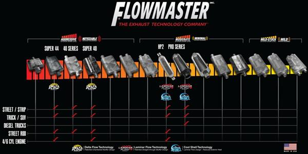 The sound of flowmaster mufflers