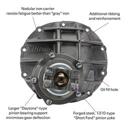Ford 9 Inch Clutch-Style Posi Differential Third Members